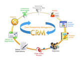 The Ways Improve Your ROI Using CRM Integration