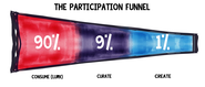 Participation Funnel: 7 Tips to Draw Lurkers into Crowdsourcing | UGC list creation, content curation & crowdsourcing.