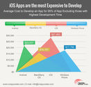 Application Development at iOS is Costly Compare to Android, Blackberry, Windows and Others