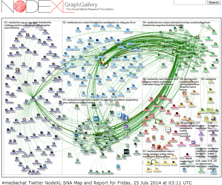 Headline for NodeXL by Social Media Research Foundation