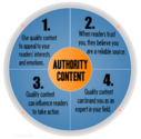 Keys to Establish your Authority in Content Curation - ZuanSEO USA Blog