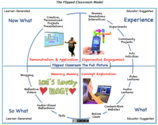 Two Incredibly Useful Videos on Flipped Learning ~ Educational Technology and Mobile Learning