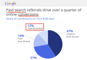 Branded vs. Non-Branded SEM - Search Engine Watch (#SEW)