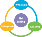 Best VoIP Billing Software and IP Billing Solution